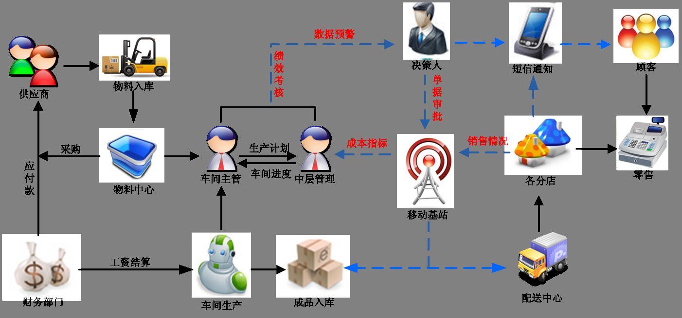 众汇制造业erp系统图片